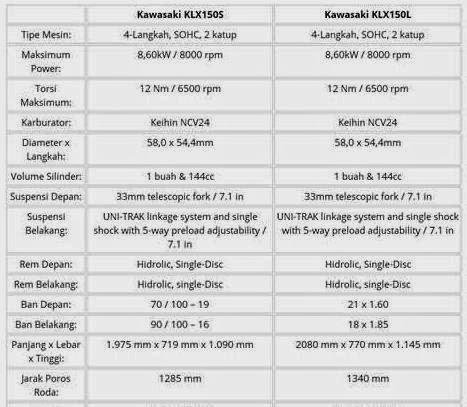Perbedaan klx 150L dengan KLX 150S