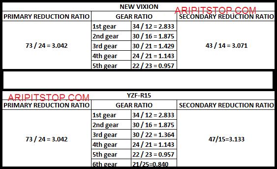 Perbandingan transmisi new vixion dengan R15