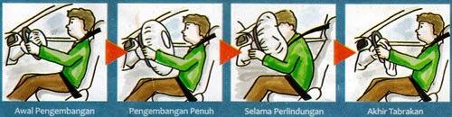 urutan cara kerja airbag saat melindungi