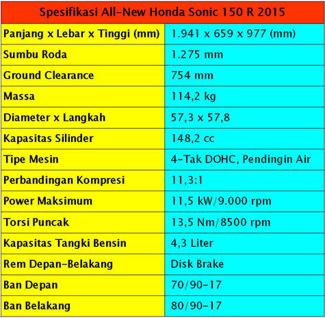 spesifikasi-all-new-honda-sonic-150r-2015