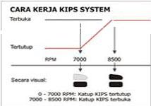 Cara kerja KIPS