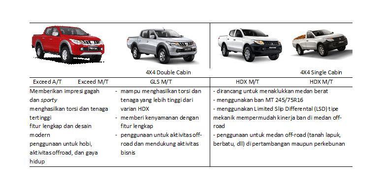 Varian All New Mitsubishi Strada Triton