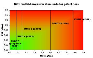 Mengenal Standar Emisi Gas Buang EURO dan EURO 3