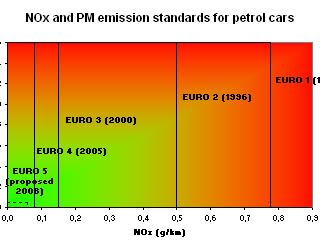 standar euro kendaraan bensin
