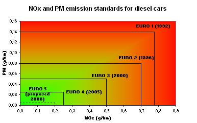 standar euro kendaraan diesel