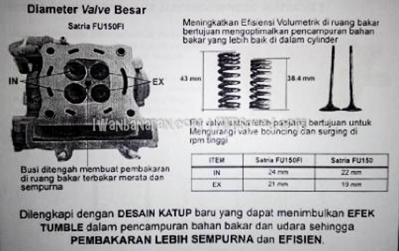 Brosur perombakan, fitur dan spesifikasi suzuki satria fu 150 injeksi 1