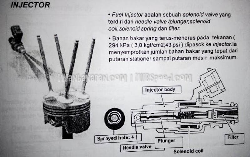 Brosur perombakan, fitur dan spesifikasi suzuki satria fu 150 injeksi 12