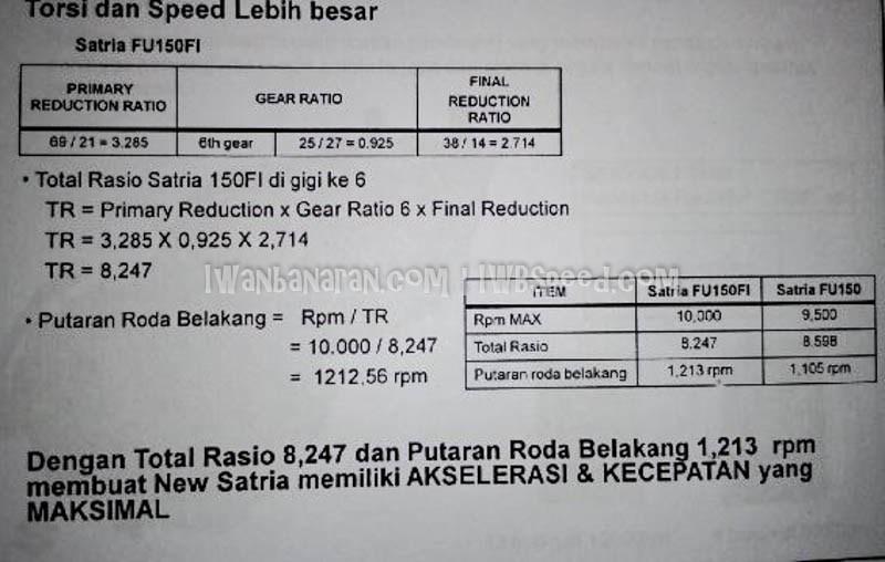 Brosur perombakan, fitur dan spesifikasi suzuki satria fu 150 injeksi 15