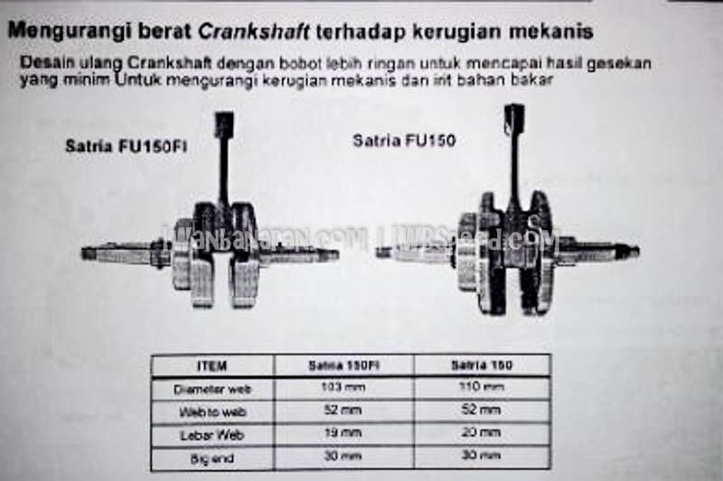 Brosur perombakan, fitur dan spesifikasi suzuki satria fu 150 injeksi 5