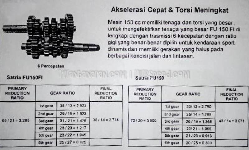 Brosur perombakan, fitur dan spesifikasi suzuki satria fu 150 injeksi 8