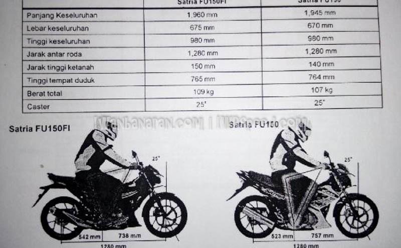 Komparasi Rangka Berat tinggi posisi riding satria fu injeksi vs karbu