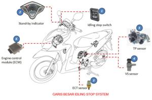 Manfaat Fitur Idling Stop System (ISS) atau Start Stop System (SSS), Kelemahannya ?