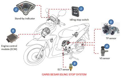 Cara Kerja Idling Stop system (ISS)